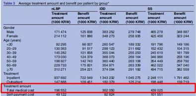 다빈도 요추질환 연간 진료비 1조6천억원… 척추관 협착증 급여 진료비 가장 높아